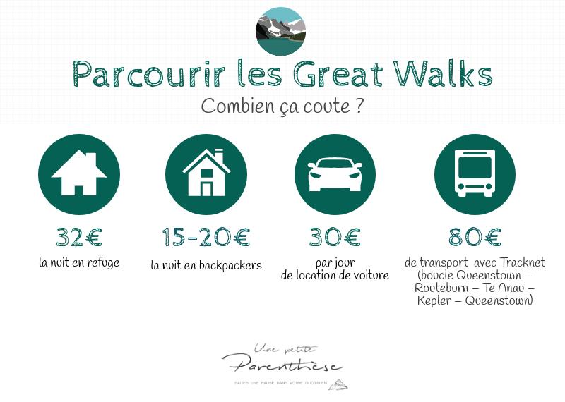 Infographie Great Walks Nouvelle Zélande