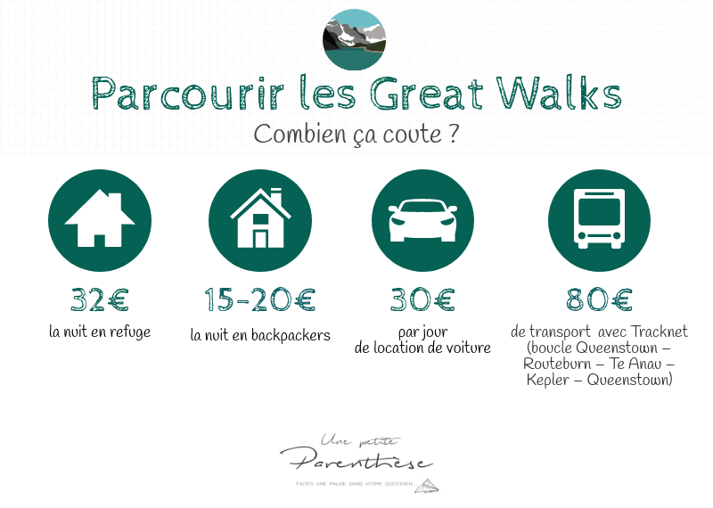 Infographie Great Walks Nouvelle Zélande